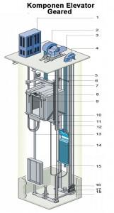 komponen-Elevator